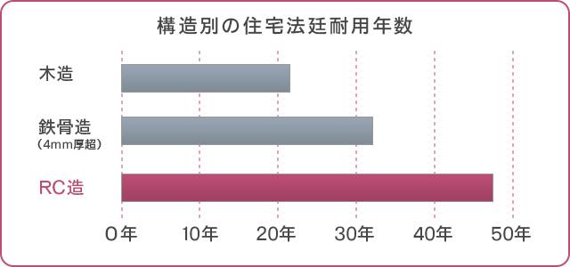 構造別の住宅法廷耐用年数