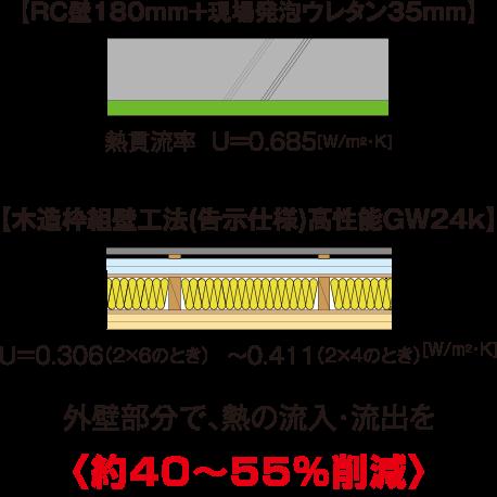 図:熱貫流率(熱の伝わりやすさ)の比較
