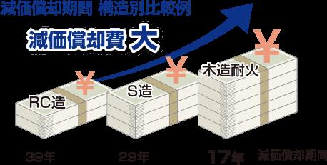 図:減価償却期間構造別比較例