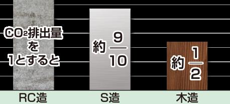 図:住宅1棟を建設する際の 構法別製造時CO2排出量(kg-CO2)