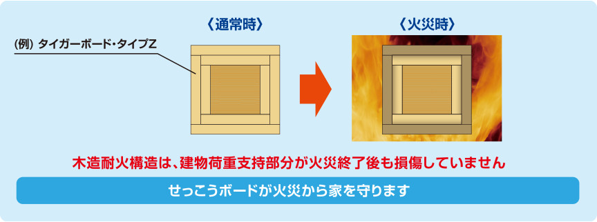 図:強化せっこうボードの被覆